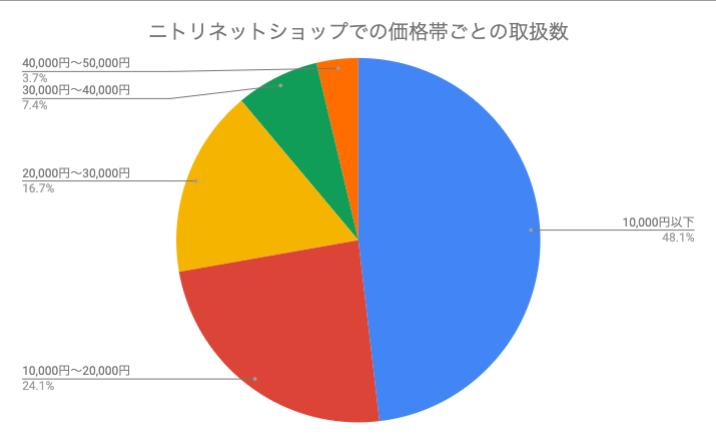 ニトリネットショップの価格帯別のオフィスチェア取扱数